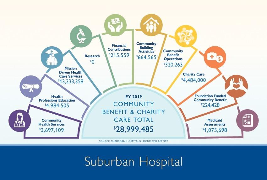 Suburban Chart