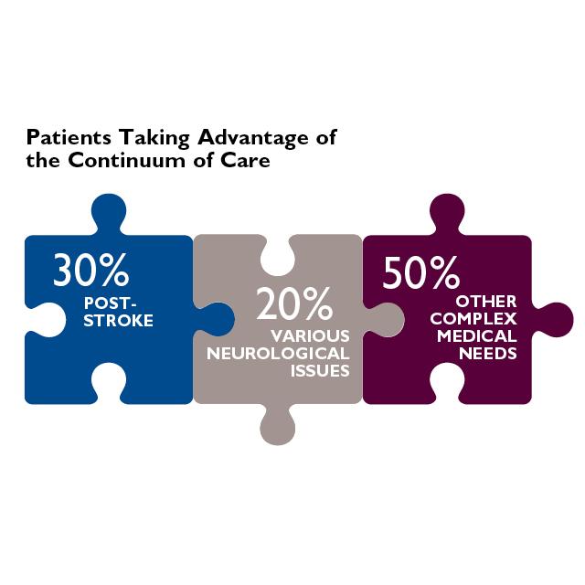 Continuum of Care percentages